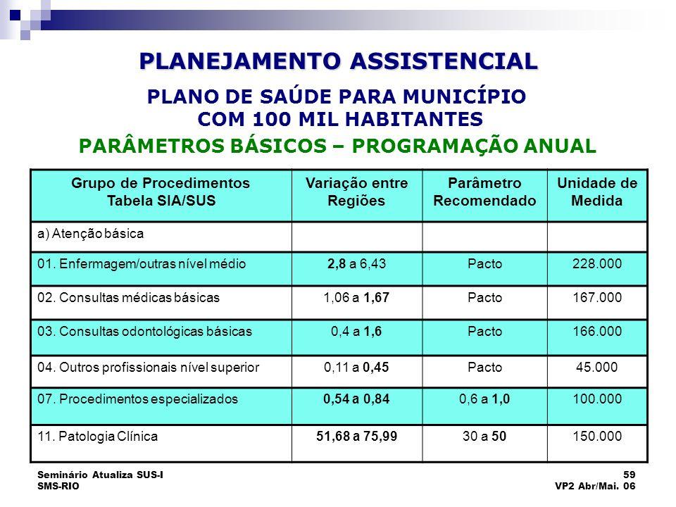 Seminário Atualiza SUS-I SMS-RIO 59 VP2 Abr/Mai. 06 Grupo de Procedimentos Tabela SIA/SUS Variação entre Regiões Parâmetro Recomendado Unidade de Medi