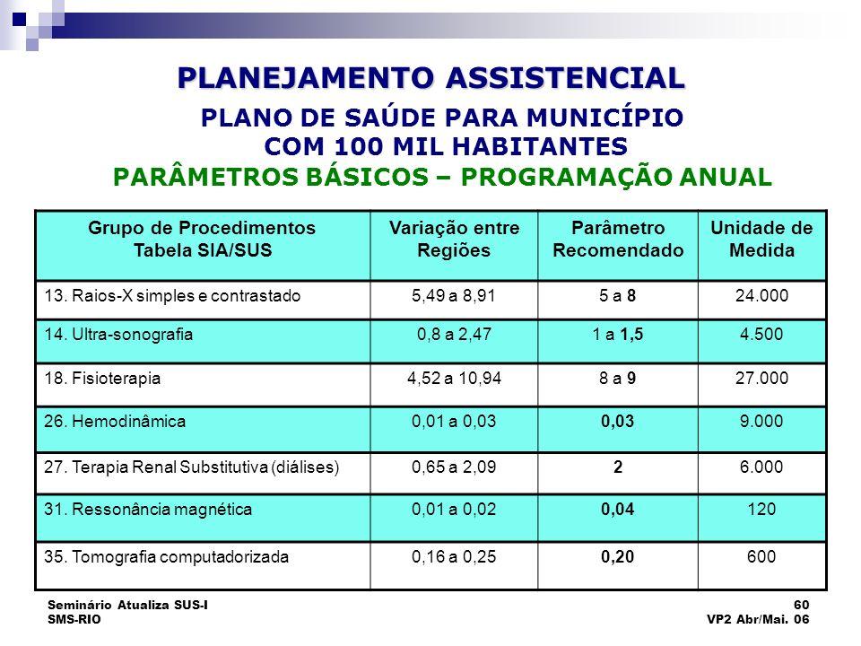 Seminário Atualiza SUS-I SMS-RIO 60 VP2 Abr/Mai. 06 Grupo de Procedimentos Tabela SIA/SUS Variação entre Regiões Parâmetro Recomendado Unidade de Medi