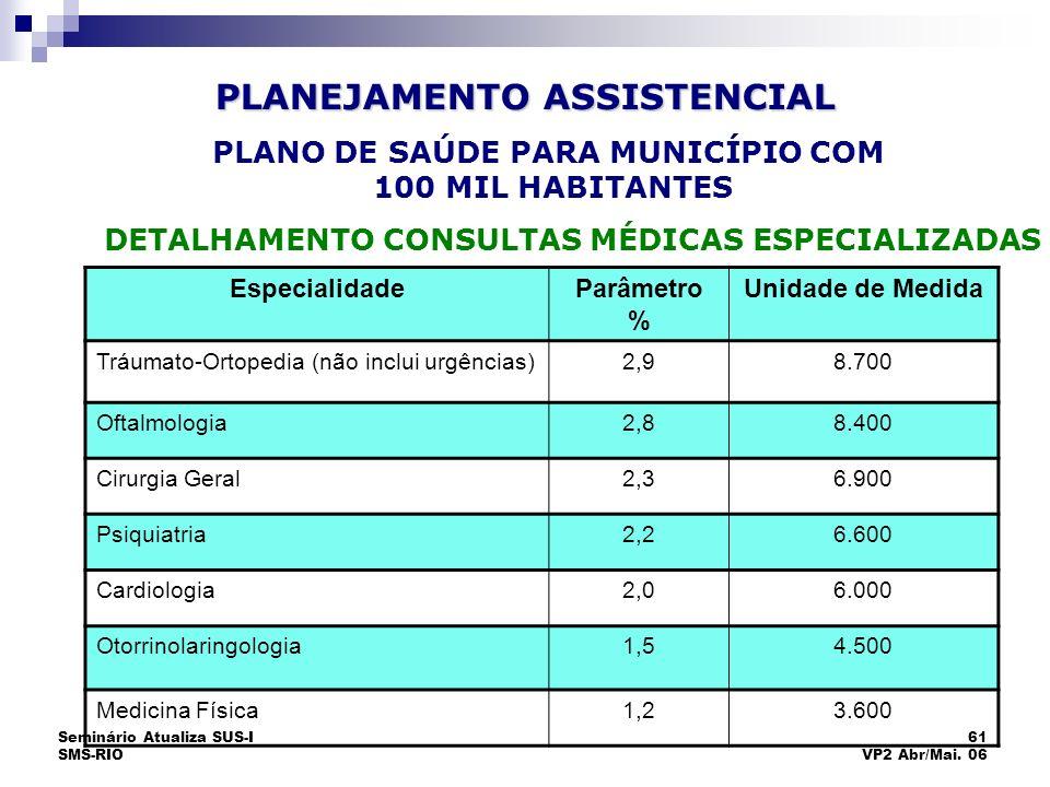 Seminário Atualiza SUS-I SMS-RIO 61 VP2 Abr/Mai. 06 EspecialidadeParâmetro % Unidade de Medida Tráumato-Ortopedia (não inclui urgências)2,98.700 Oftal