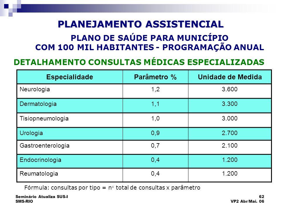 Seminário Atualiza SUS-I SMS-RIO 62 VP2 Abr/Mai. 06 EspecialidadeParâmetro %Unidade de Medida Neurologia1,23.600 Dermatologia1,13.300 Tisiopneumologia