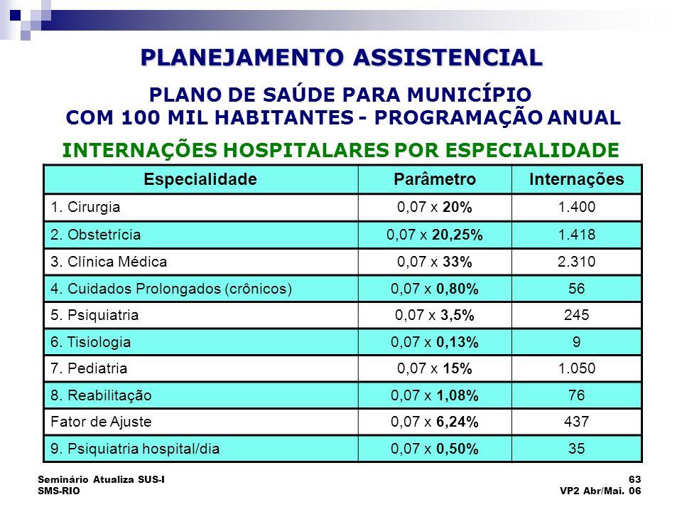 Seminário Atualiza SUS-I SMS-RIO 63 VP2 Abr/Mai. 06 EspecialidadeParâmetroInternações 1. Cirurgia0,07 x 20%1.400 2. Obstetrícia0,07 x 20,25%1.418 3. C