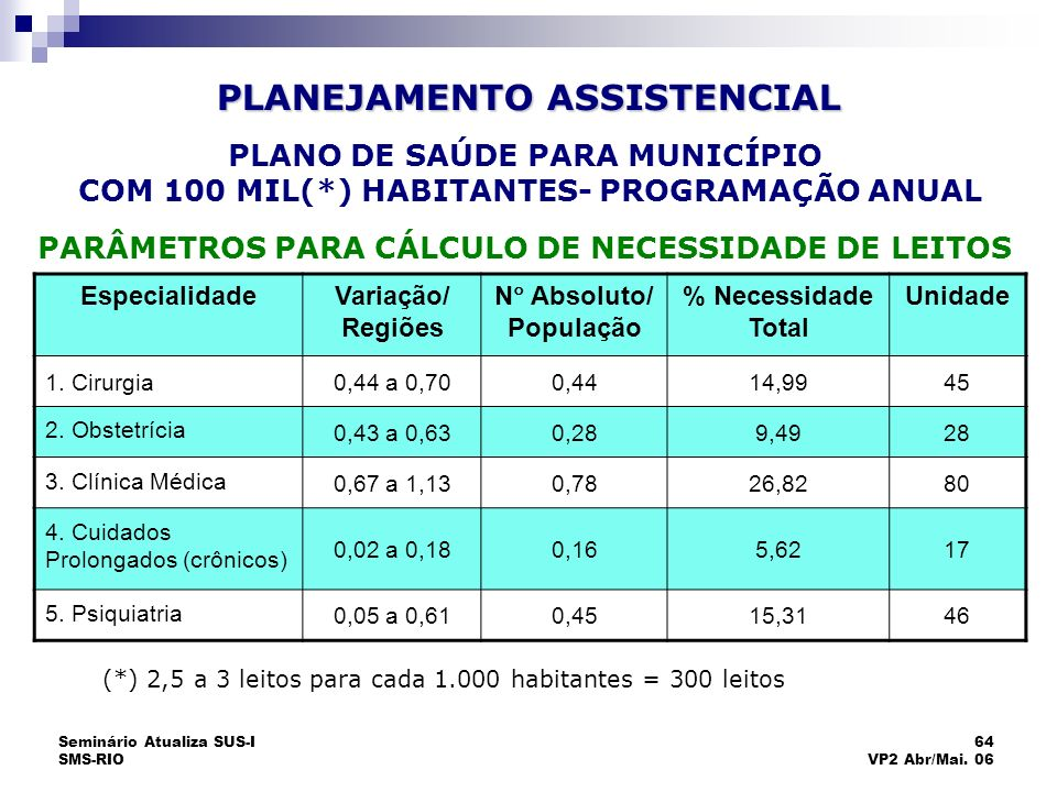 Seminário Atualiza SUS-I SMS-RIO 64 VP2 Abr/Mai. 06 EspecialidadeVariação/ Regiões N Absoluto/ População % Necessidade Total Unidade 1. Cirurgia0,44 a