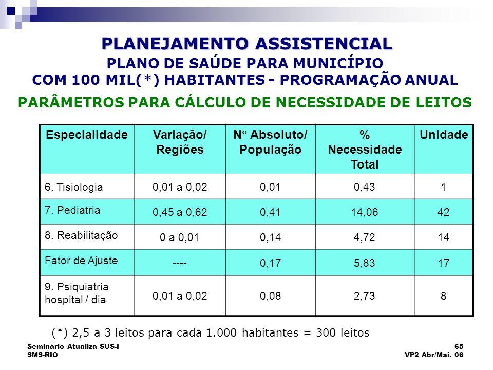 Seminário Atualiza SUS-I SMS-RIO 65 VP2 Abr/Mai. 06 EspecialidadeVariação/ Regiões N Absoluto/ População % Necessidade Total Unidade 6. Tisiologia0,01