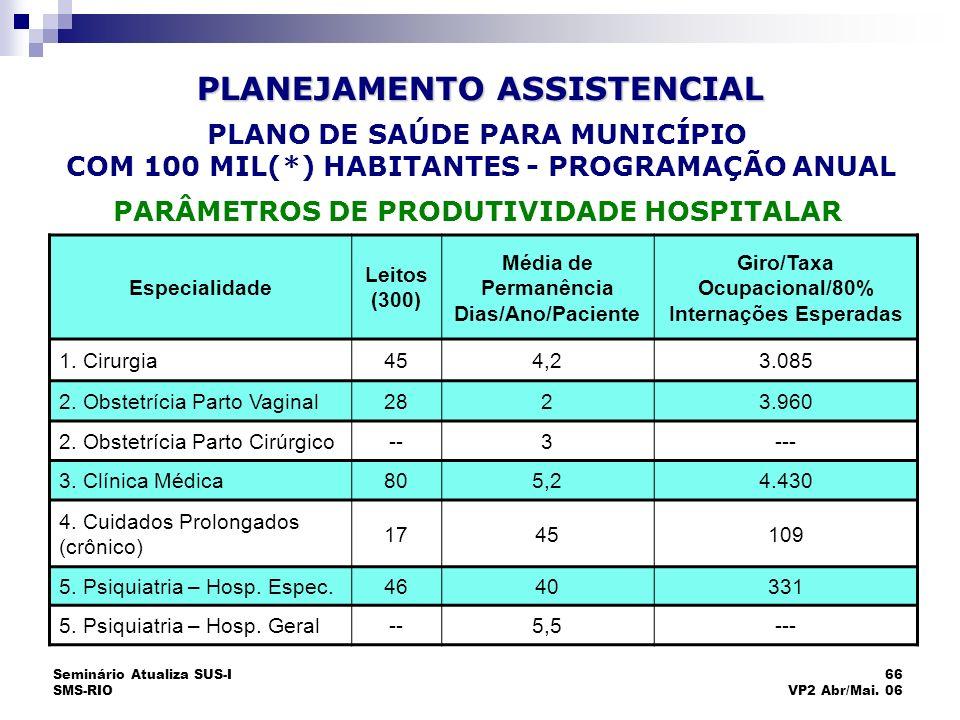 Seminário Atualiza SUS-I SMS-RIO 66 VP2 Abr/Mai. 06 Especialidade Leitos (300) Média de Permanência Dias/Ano/Paciente Giro/Taxa Ocupacional/80% Intern