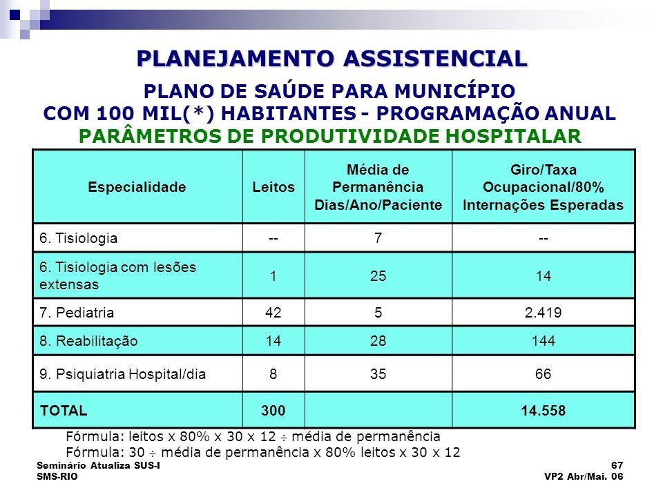 Seminário Atualiza SUS-I SMS-RIO 67 VP2 Abr/Mai. 06 EspecialidadeLeitos Média de Permanência Dias/Ano/Paciente Giro/Taxa Ocupacional/80% Internações E