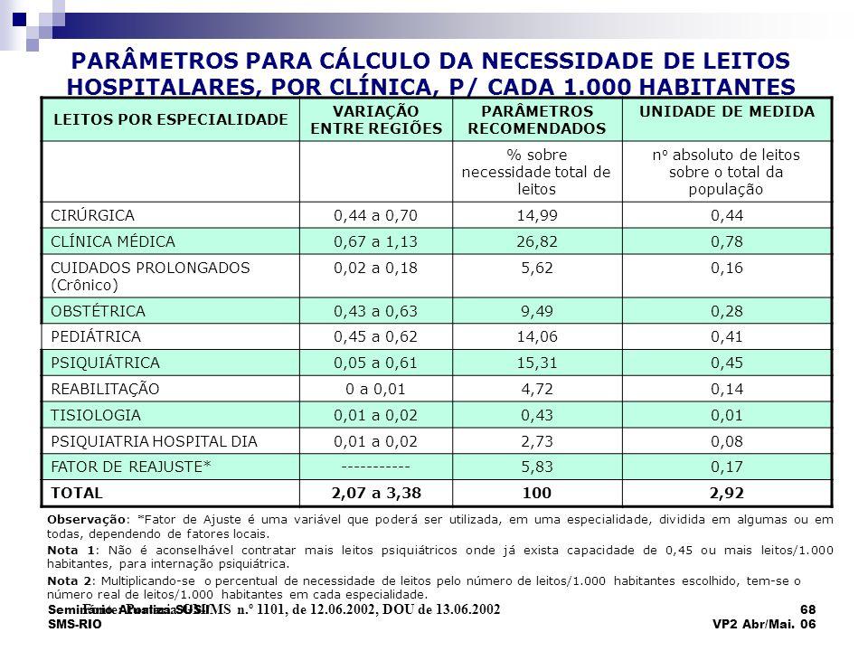 Seminário Atualiza SUS-I SMS-RIO 68 VP2 Abr/Mai. 06 PARÂMETROS PARA CÁLCULO DA NECESSIDADE DE LEITOS HOSPITALARES, POR CLÍNICA, P/ CADA 1.000 HABITANT