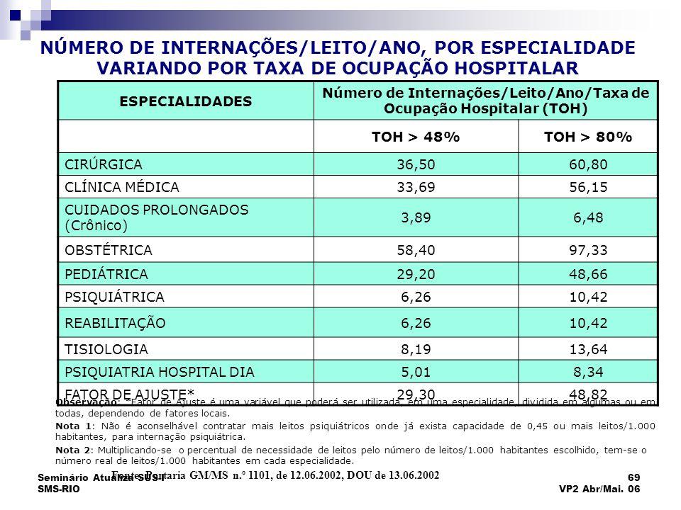 Seminário Atualiza SUS-I SMS-RIO 69 VP2 Abr/Mai. 06 NÚMERO DE INTERNAÇÕES/LEITO/ANO, POR ESPECIALIDADE VARIANDO POR TAXA DE OCUPAÇÃO HOSPITALAR Fonte: