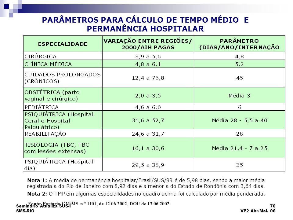 Seminário Atualiza SUS-I SMS-RIO 70 VP2 Abr/Mai. 06 Nota 1: A média de permanência hospitalar/Brasil/SUS/99 é de 5,98 dias, sendo a maior média regist