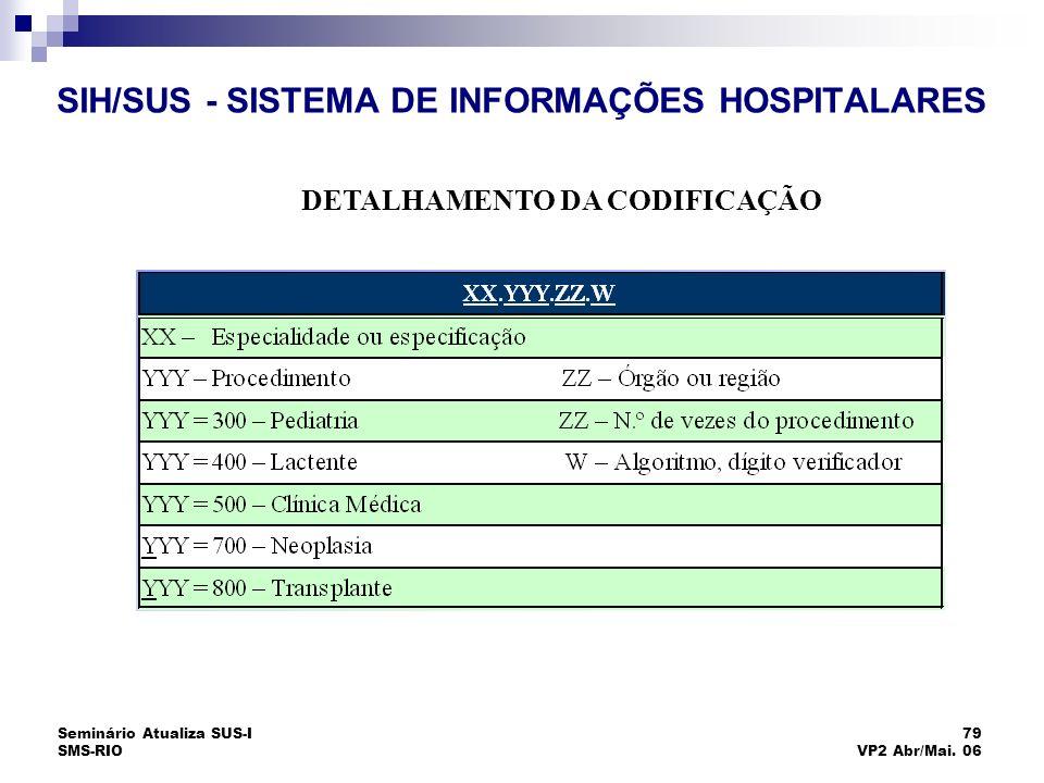 Seminário Atualiza SUS-I SMS-RIO 79 VP2 Abr/Mai. 06 SIH/SUS - SISTEMA DE INFORMAÇÕES HOSPITALARES DETALHAMENTO DA CODIFICAÇÃO