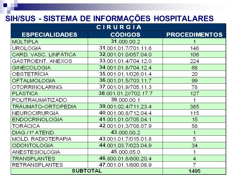 Seminário Atualiza SUS-I SMS-RIO 83 VP2 Abr/Mai. 06 SIH/SUS - SISTEMA DE INFORMAÇÕES HOSPITALARES