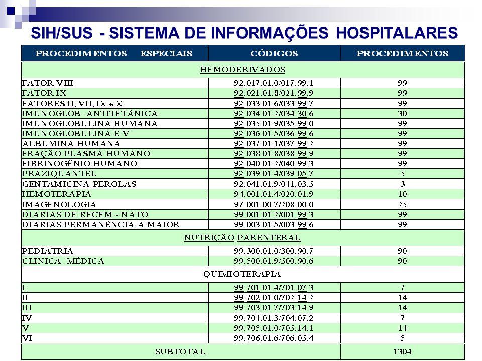 Seminário Atualiza SUS-I SMS-RIO 87 VP2 Abr/Mai. 06 SIH/SUS - SISTEMA DE INFORMAÇÕES HOSPITALARES