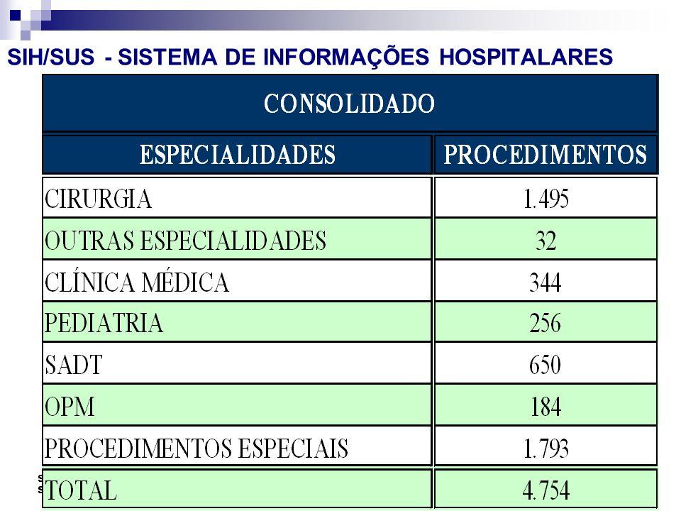 Seminário Atualiza SUS-I SMS-RIO 89 VP2 Abr/Mai. 06 SIH/SUS - SISTEMA DE INFORMAÇÕES HOSPITALARES
