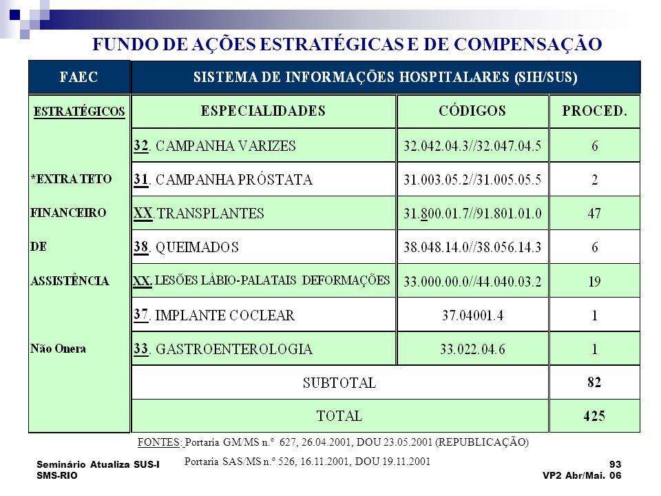 Seminário Atualiza SUS-I SMS-RIO 93 VP2 Abr/Mai. 06 FUNDO DE AÇÕES ESTRATÉGICAS E DE COMPENSAÇÃO FONTES: Portaria GM/MS n.º 627, 26.04.2001, DOU 23.05