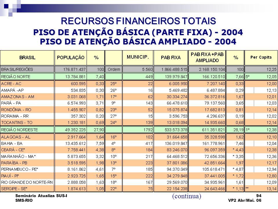 Seminário Atualiza SUS-I SMS-RIO 94 VP2 Abr/Mai. 06 PISO DE ATENÇÃO BÁSICA (PARTE FIXA) - 2004 PISO DE ATENÇÃO BÁSICA AMPLIADO - 2004 (continua) RECUR