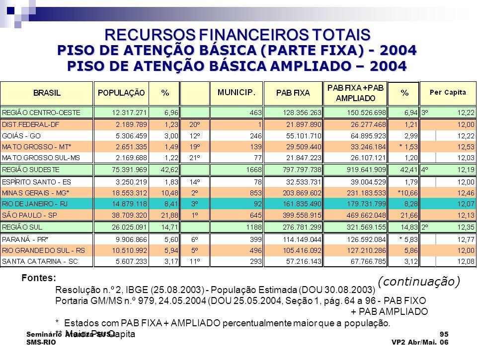 Seminário Atualiza SUS-I SMS-RIO 95 VP2 Abr/Mai. 06 PISO DE ATENÇÃO BÁSICA (PARTE FIXA) - 2004 PISO DE ATENÇÃO BÁSICA AMPLIADO – 2004 (continuação) Fo