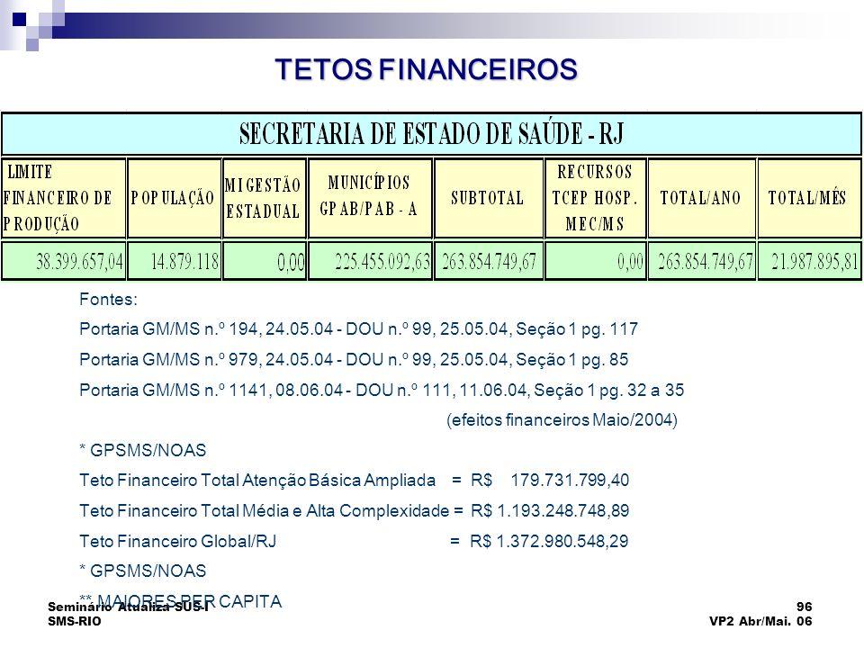 Seminário Atualiza SUS-I SMS-RIO 96 VP2 Abr/Mai. 06 TETOS FINANCEIROS Fontes: Portaria GM/MS n.º 194, 24.05.04 - DOU n.º 99, 25.05.04, Seção 1 pg. 117