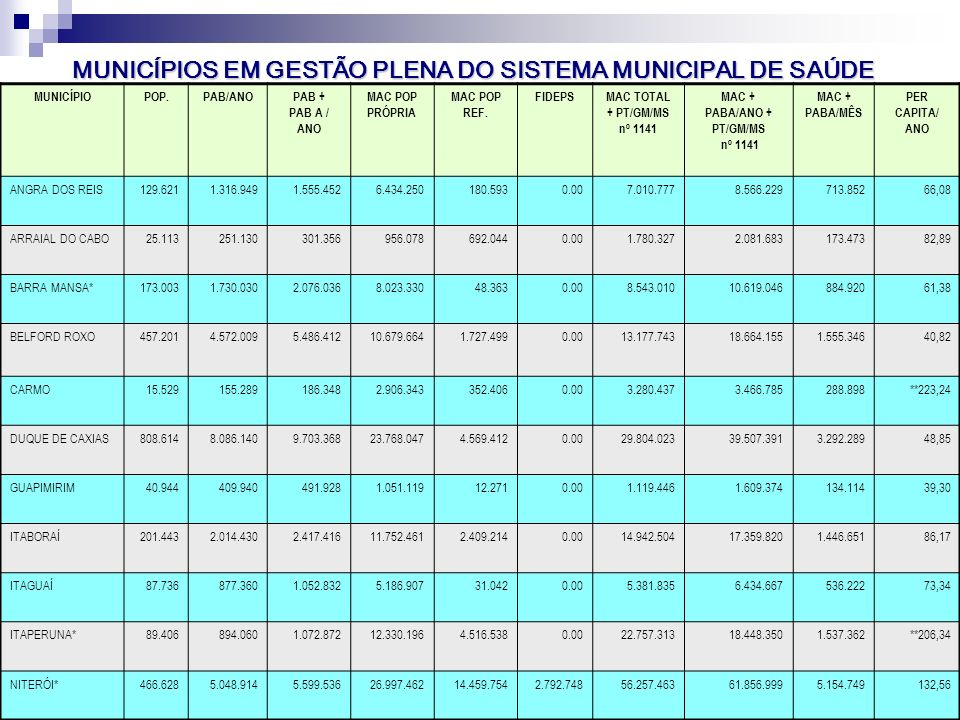 Seminário Atualiza SUS-I SMS-RIO 97 VP2 Abr/Mai. 06 MUNICÍPIOS EM GESTÃO PLENA DO SISTEMA MUNICIPAL DE SAÚDE MUNICÍPIOPOP.PAB/ANOPAB + PAB A / ANO MAC