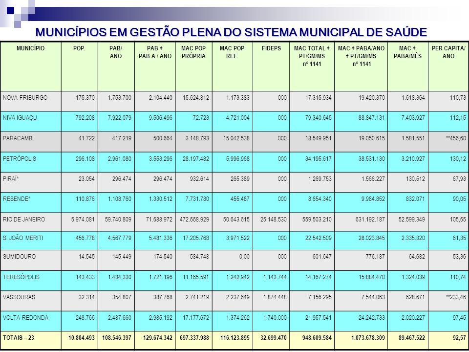 Seminário Atualiza SUS-I SMS-RIO 98 VP2 Abr/Mai. 06 MUNICÍPIOPOP.PAB/ ANO PAB + PAB A / ANO MAC POP PRÓPRIA MAC POP REF. FIDEPSMAC TOTAL + PT/GM/MS nº