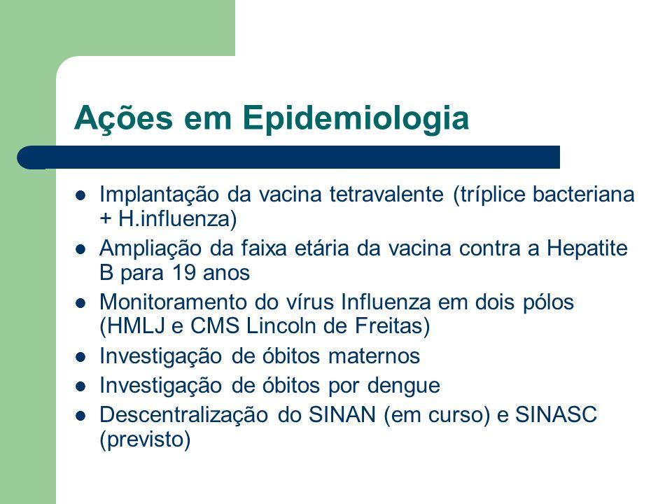 Ações em Epidemiologia Implantação da vacina tetravalente (tríplice bacteriana + H.influenza) Ampliação da faixa etária da vacina contra a Hepatite B