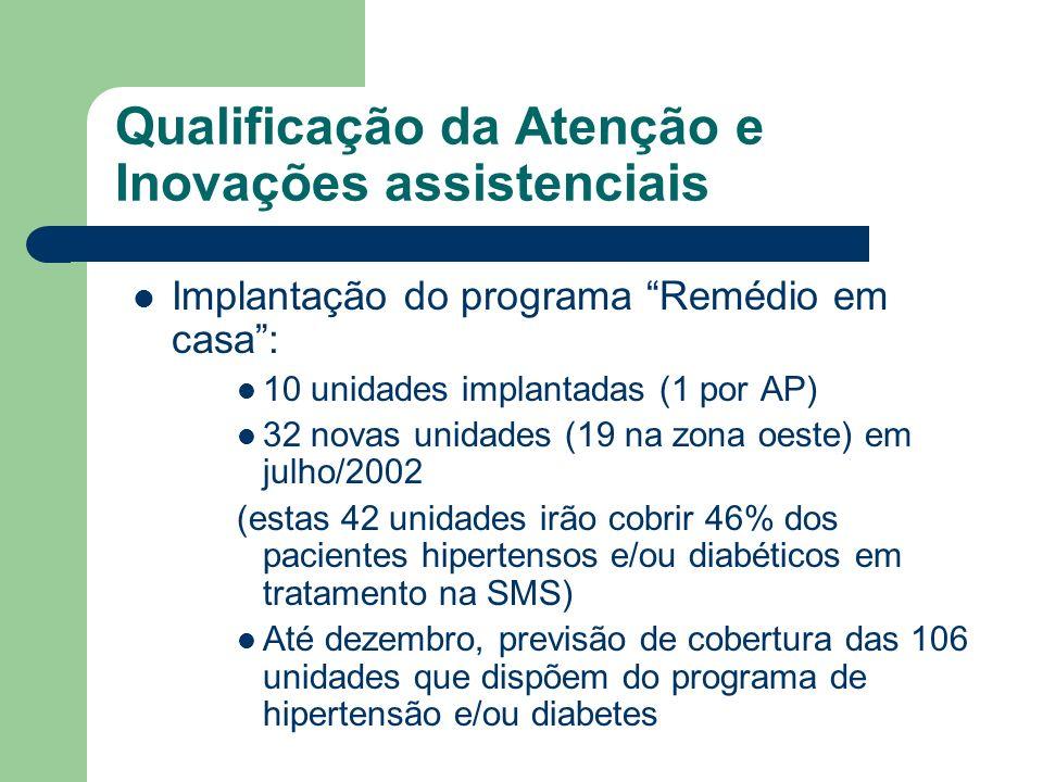Qualificação da Atenção e Inovações assistenciais Implantação do programa Remédio em casa: 10 unidades implantadas (1 por AP) 32 novas unidades (19 na