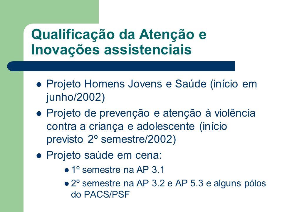 Qualificação da Atenção e Inovações assistenciais Projeto Homens Jovens e Saúde (início em junho/2002) Projeto de prevenção e atenção à violência cont