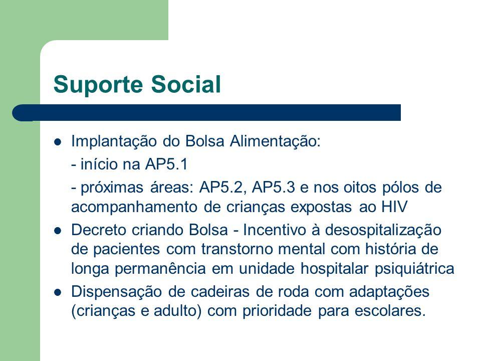 Suporte Social Implantação do Bolsa Alimentação: - início na AP5.1 - próximas áreas: AP5.2, AP5.3 e nos oitos pólos de acompanhamento de crianças expo