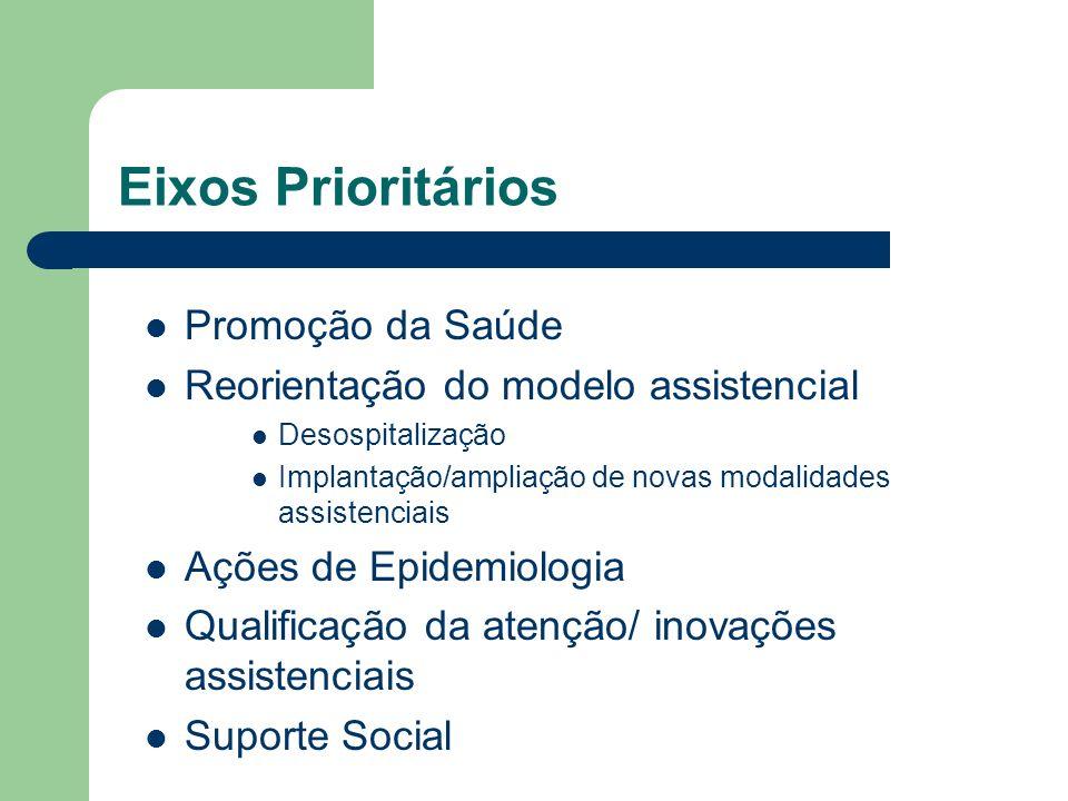 Eixos Prioritários Promoção da Saúde Reorientação do modelo assistencial Desospitalização Implantação/ampliação de novas modalidades assistenciais Açõ