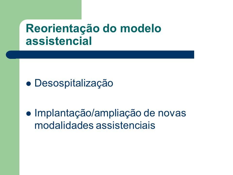 Reorientação do modelo assistencial Desospitalização Implantação/ampliação de novas modalidades assistenciais