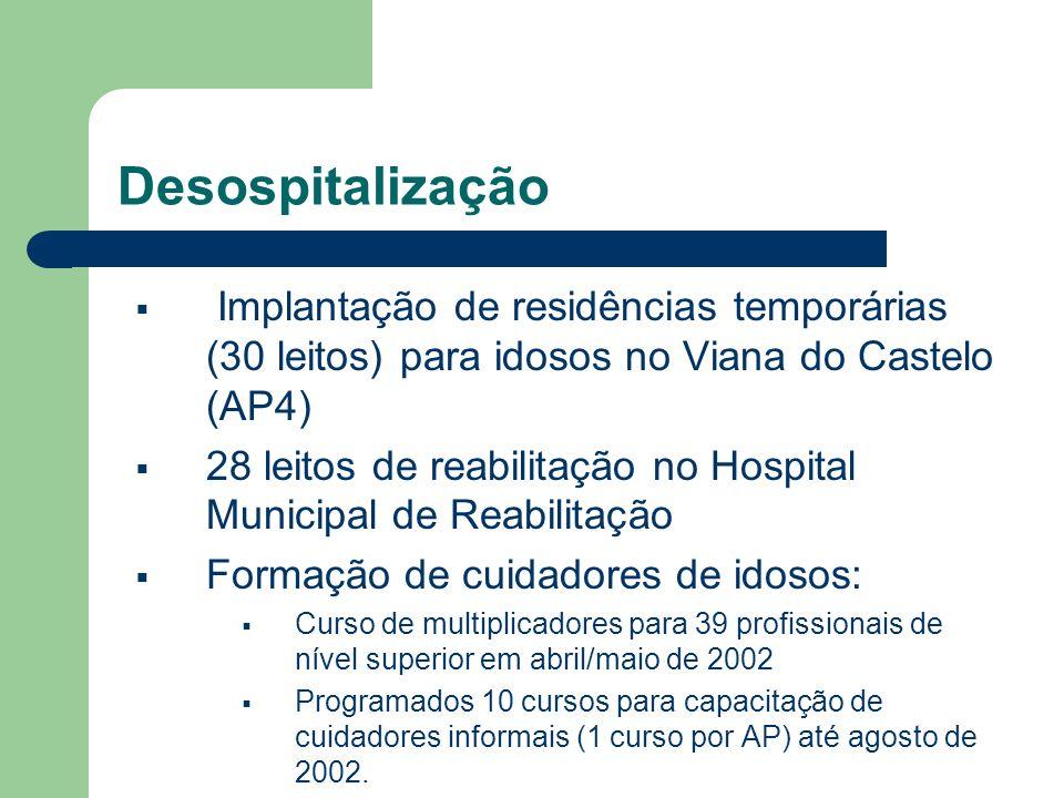Desospitalização Implantação de residências temporárias (30 leitos) para idosos no Viana do Castelo (AP4) 28 leitos de reabilitação no Hospital Munici