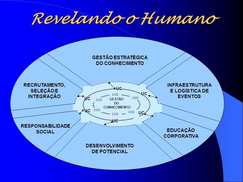 Revelando o Humano Figura Processos Desenvolvimento GESTÃO ESTRATÉGICA DO CONHECIMENTO INFRAESTRUTURA E LOGÍSTICA DE EVENTOS EDUCAÇÃO CORPORATIVA DESE