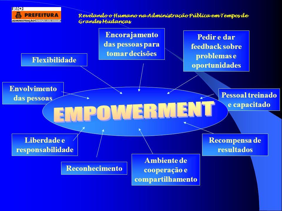 Pessoal treinado e capacitado Envolvimento das pessoas Ambiente de cooperação e compartilhamento Encorajamento das pessoas para tomar decisões Pedir e