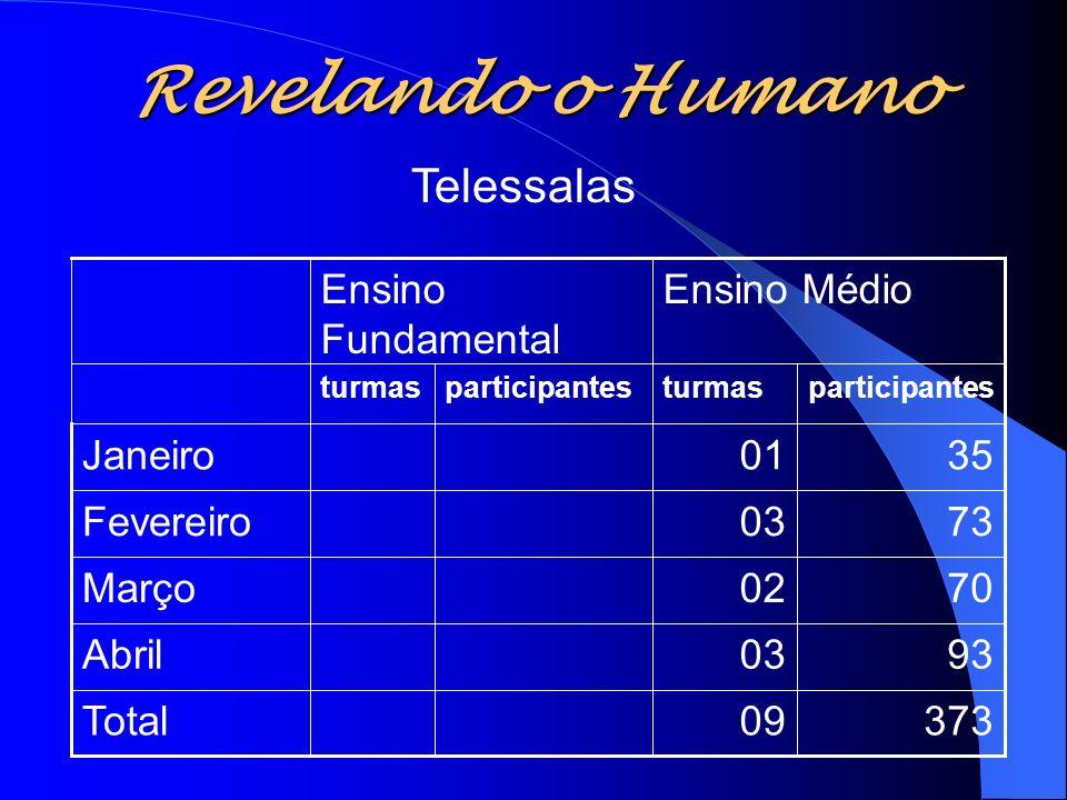Revelando o Humano 37309Total 9303Abril 7002Março 7303Fevereiro 3501Janeiro participantesturmasparticipantesturmas Ensino MédioEnsino Fundamental Tele