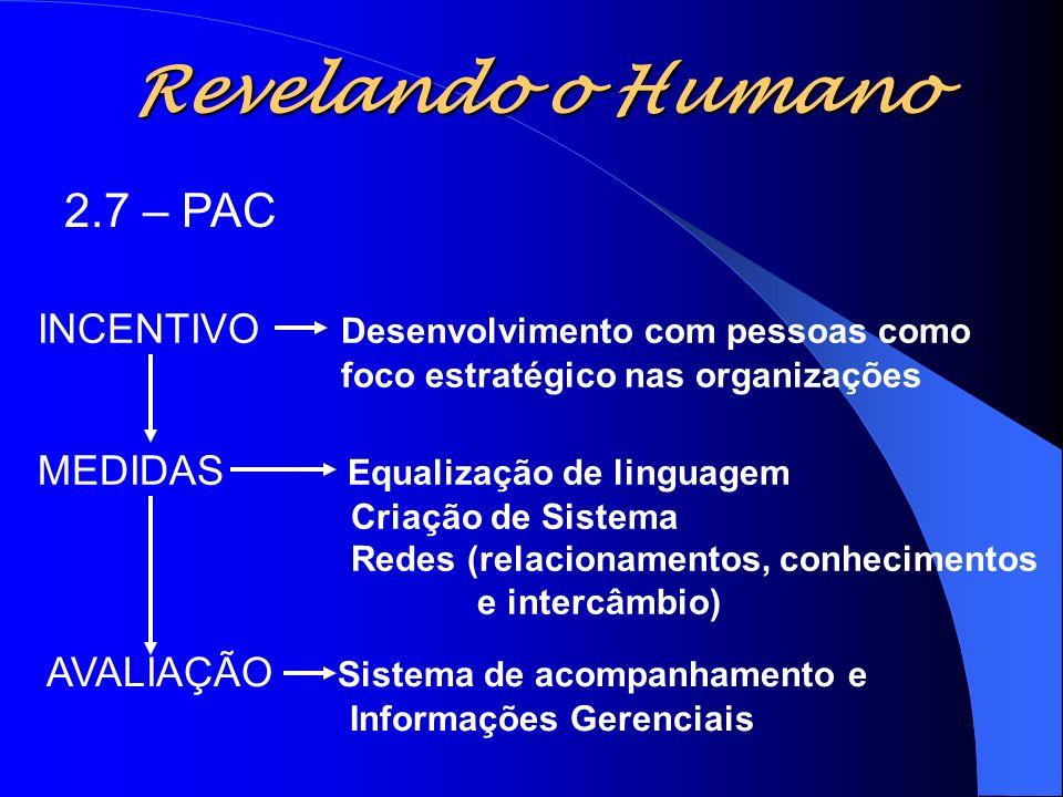 Revelando o Humano 2.7 – PAC INCENTIVO Desenvolvimento com pessoas como foco estratégico nas organizações MEDIDAS Equalização de linguagem Criação de