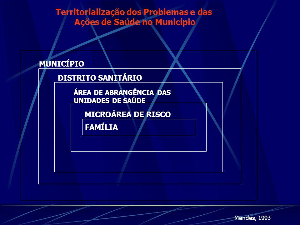MUNICÍPIO DISTRITO SANITÁRIO ÁREA DE ABRANGÊNCIA DAS UNIDADES DE SAÚDE FAMÍLIA MICROÁREA DE RISCO Territorialização dos Problemas e das Ações de Saúde no Município Mendes, 1993