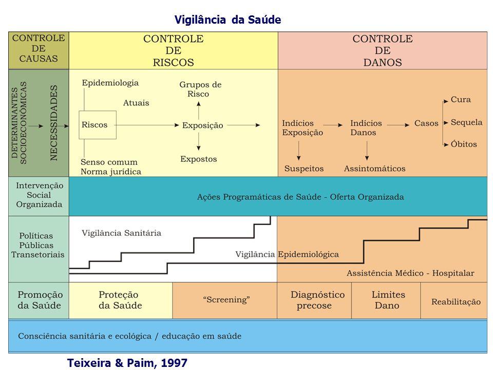 Vigilância da Saúde Teixeira & Paim, 1997
