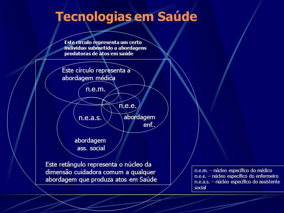 Tecnologias em Saúde abordagem enf..abordagem ass.