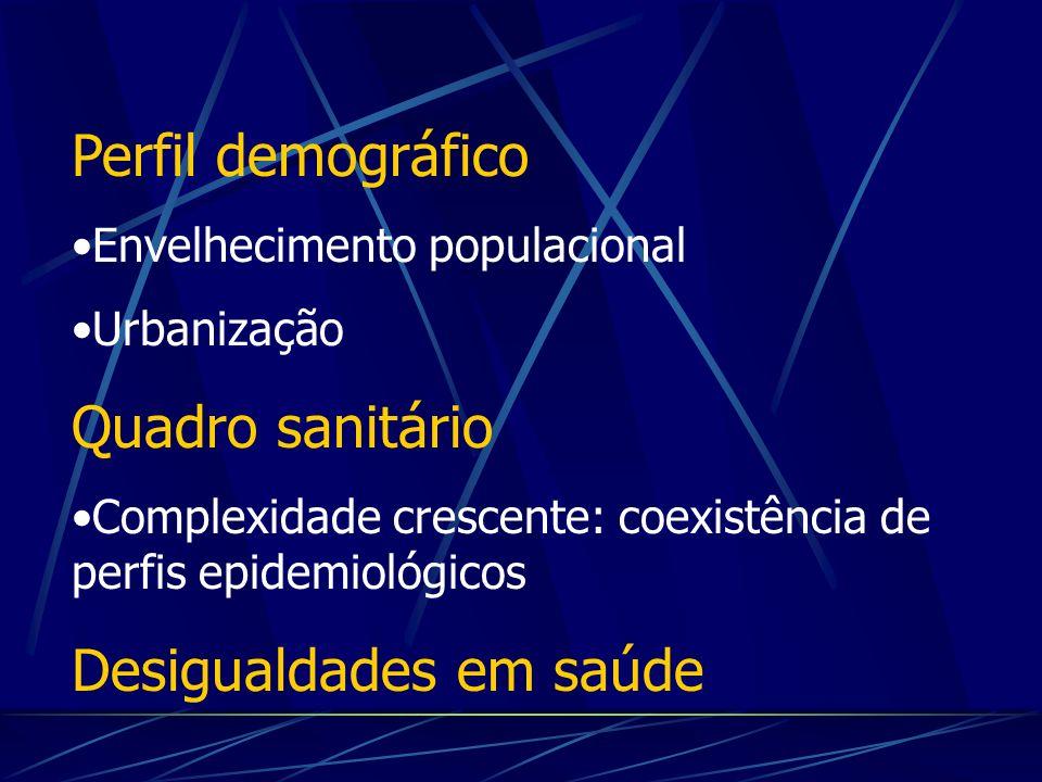 Perfil demográfico Envelhecimento populacional Urbanização Quadro sanitário Complexidade crescente: coexistência de perfis epidemiológicos Desigualdades em saúde