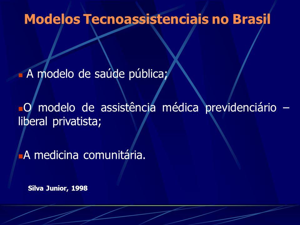 Modelos Tecnoassistenciais no Brasil A modelo de saúde pública; O modelo de assistência médica previdenciário – liberal privatista; A medicina comunitária.