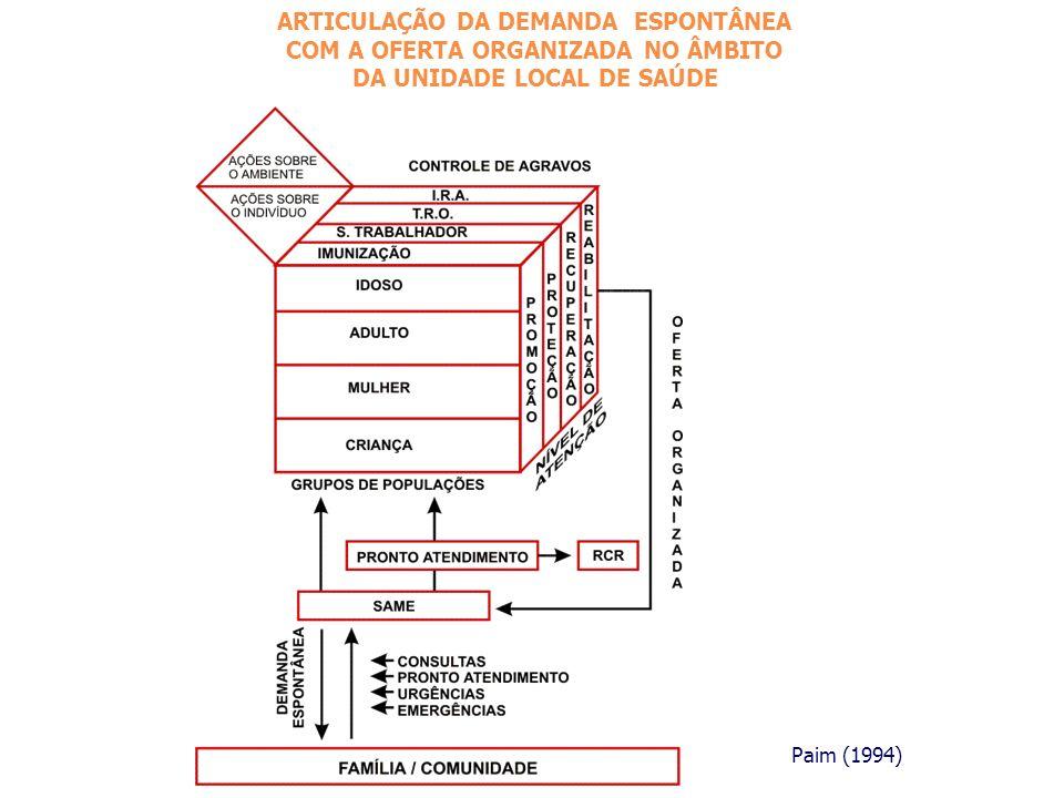 ARTICULAÇÃO DA DEMANDA ESPONTÂNEA COM A OFERTA ORGANIZADA NO ÂMBITO DA UNIDADE LOCAL DE SAÚDE Paim (1994)