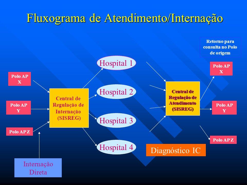 Fluxograma de Atendimento/Internação Central de Regulação de Internação (SISREG) Hospital 1 Hospital 2 Hospital 3 Hospital 4 Polo AP Y Polo AP X Polo