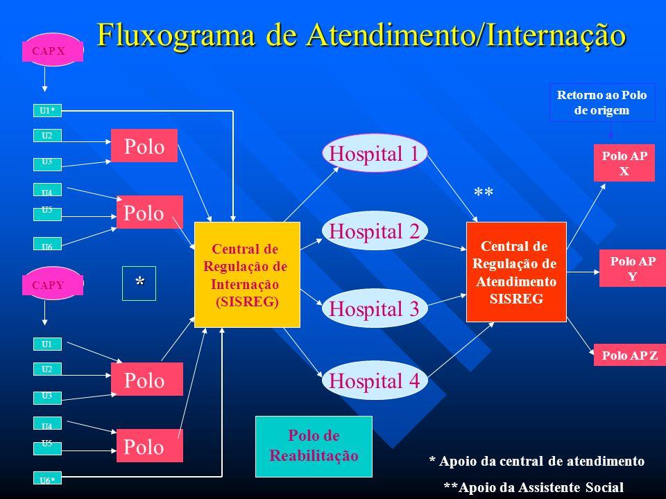 Fluxograma de Atendimento/Internação Polo CAP Y U1 U2 U3 U4 U5 U6* Polo CAP X U1* U2 U3 U4 U5 U6 Polo Central de Regulação de Internação (SISREG) Hosp