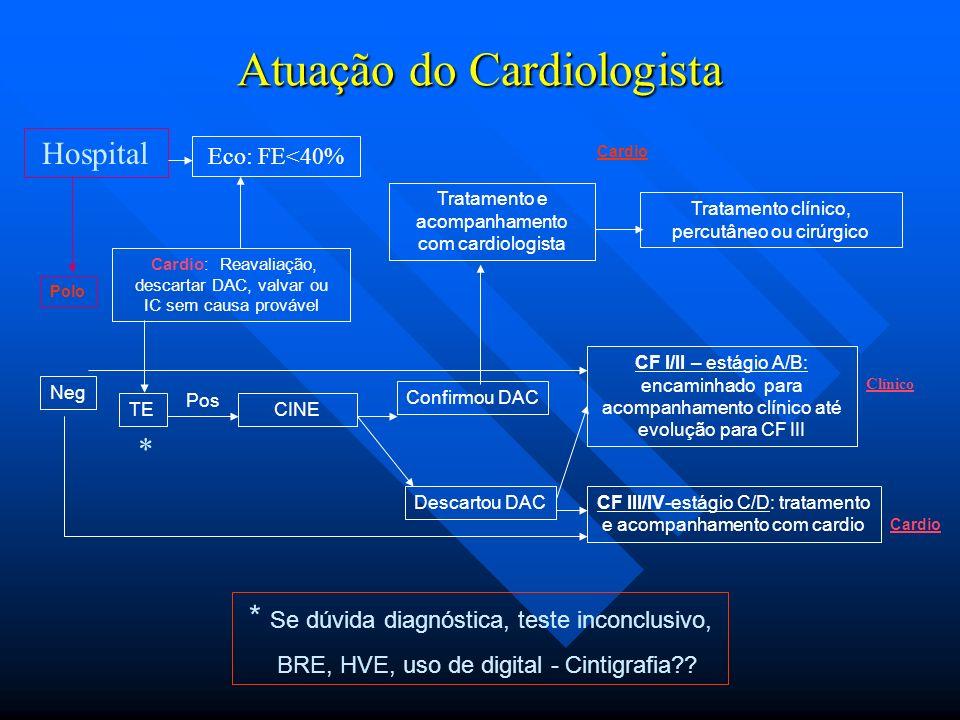 Atuação do Cardiologista CF III/IV-estágio C/D: tratamento e acompanhamento com cardio Confirmou DAC Descartou DAC CF I/II – estágio A/B: encaminhado