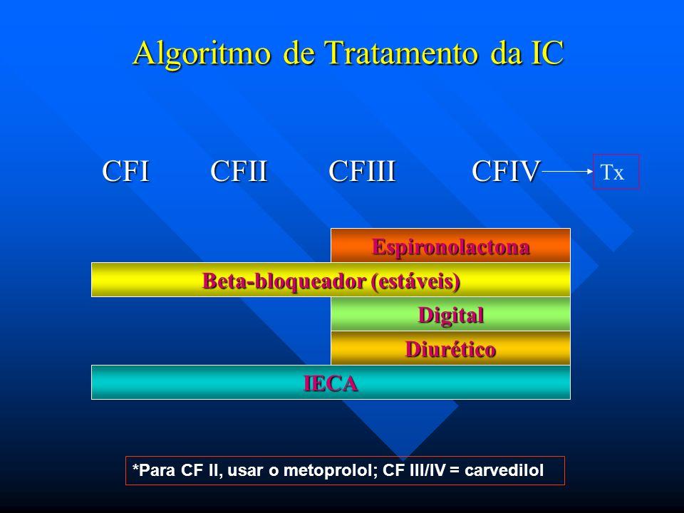 Algoritmo de Tratamento da IC CFI CFII CFIII CFIV CFI CFII CFIII CFIV IECA Diurético Digital Beta-bloqueador (estáveis) Espironolactona Tx *Para CF II