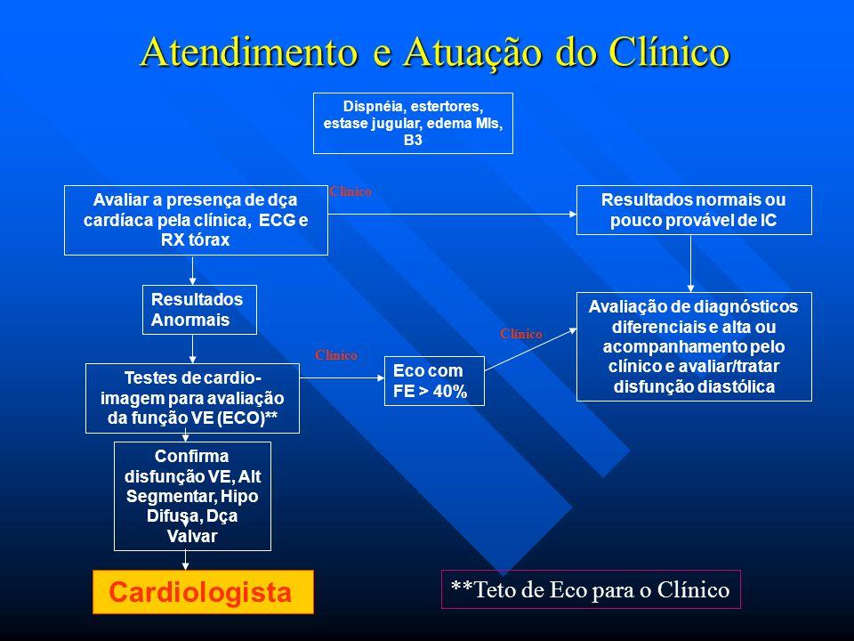 Atendimento e Atuação do Clínico Clínico Avaliar a presença de dça cardíaca pela clínica, ECG e RX tórax Resultados Anormais Testes de cardio- imagem