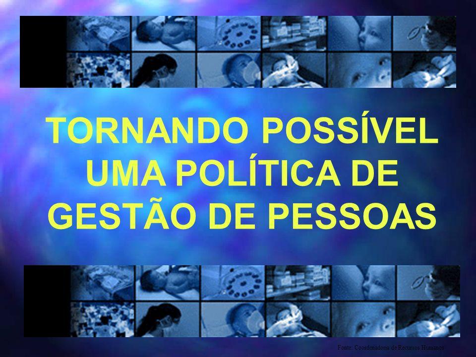 TORNANDO POSSÍVEL UMA POLÍTICA DE GESTÃO DE PESSOAS Fonte: Coordenadoria de Recursos Humanos