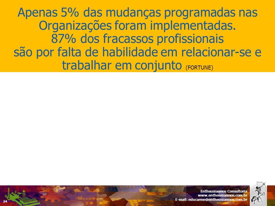 Entheusiasmos Consultoria www.entheusiasmos.com.br E-mail: educarme@entheusiasmos.com.br 24 Apenas 5% das mudanças programadas nas Organizações foram