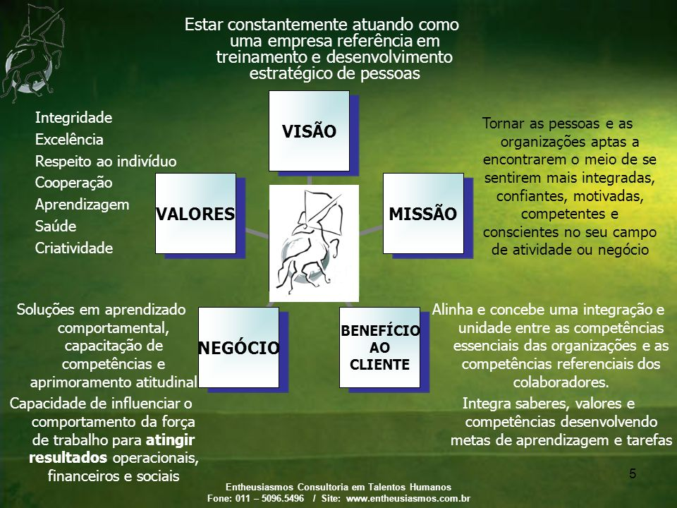 Entheusiasmos Consultoria em Talentos Humanos Fone: 011 – 5096.5496 / Site: www.entheusiasmos.com.br 5 Estar constantemente atuando como uma empresa r