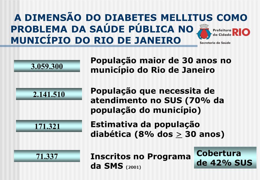 A DIMENSÃO DO DIABETES MELLITUS COMO PROBLEMA DA SAÚDE PÚBLICA NO MUNICÍPIO DO RIO DE JANEIRO 3.059.300 População maior de 30 anos no município do Rio
