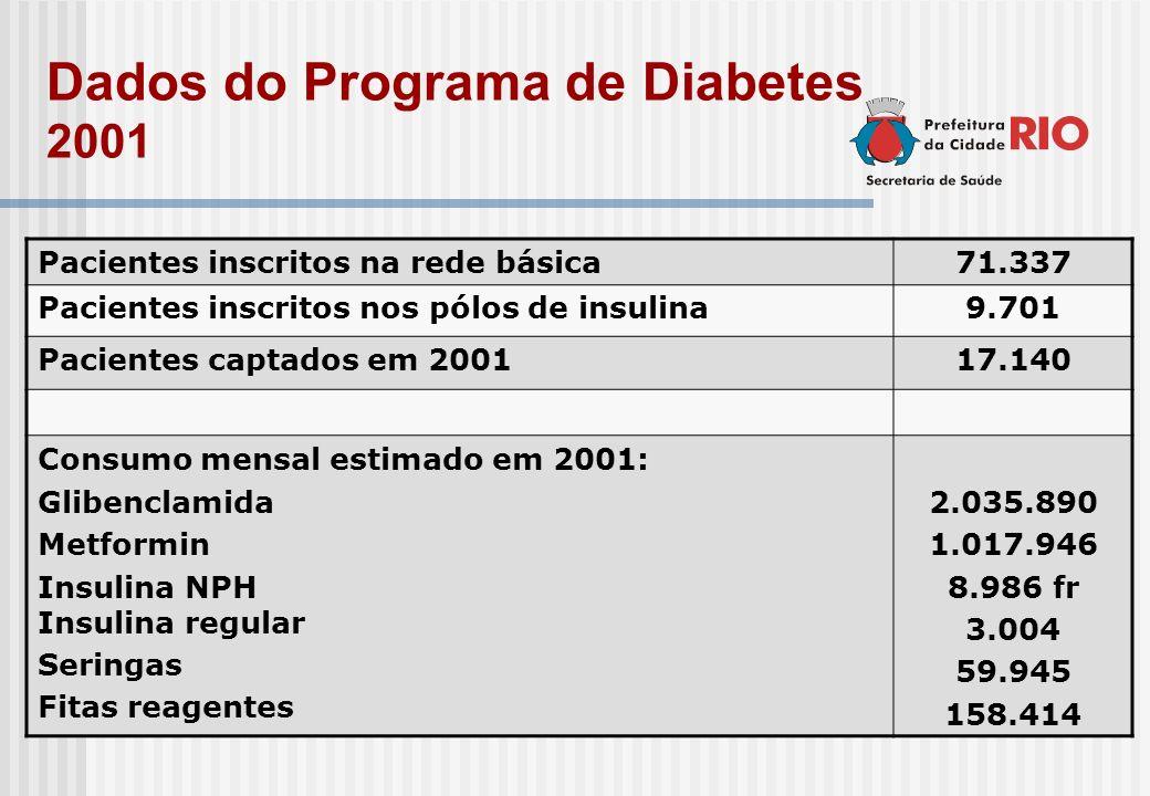 Dados do Programa de Diabetes 2001 Pacientes inscritos na rede básica71.337 Pacientes inscritos nos pólos de insulina9.701 Pacientes captados em 20011