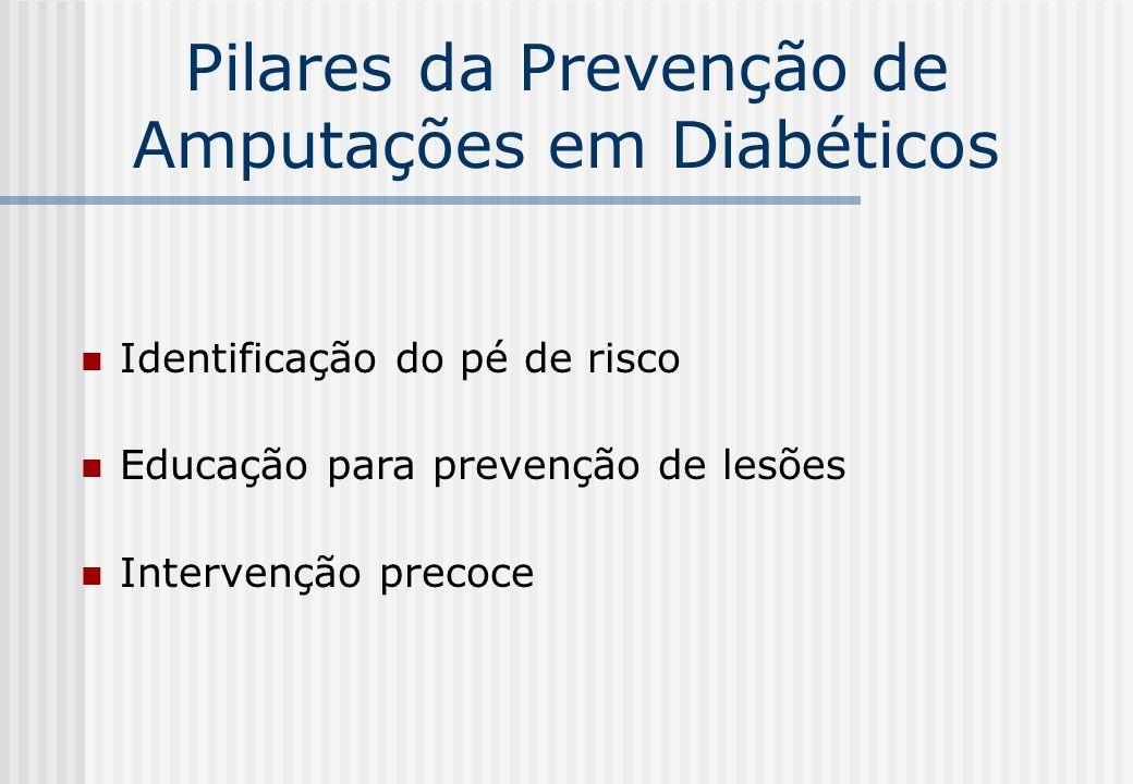 Pilares da Prevenção de Amputações em Diabéticos Identificação do pé de risco Educação para prevenção de lesões Intervenção precoce